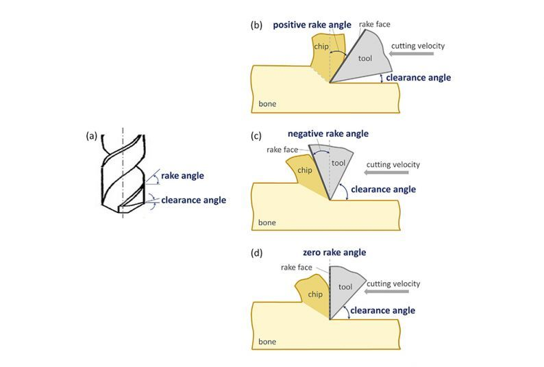 Fig. 6. Rake and clearance angles of a twist drill bit: (a) geometry of rake and clearance angles; (b) positive rake angle; (c) negative rake angle; (d) zero rake angle.